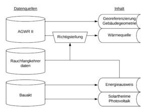 Datenflüsse - Florian Mair (2019)
